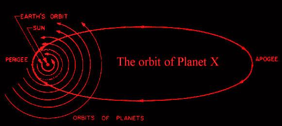 Планета Нибиру - доказательства